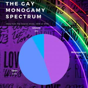 The Gay Monogamy Spectrum