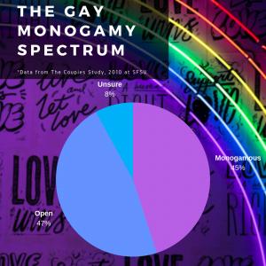 The Gay Monogamy Spectrum